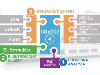 4 kroky k naplneniu zákona o elektronizácii